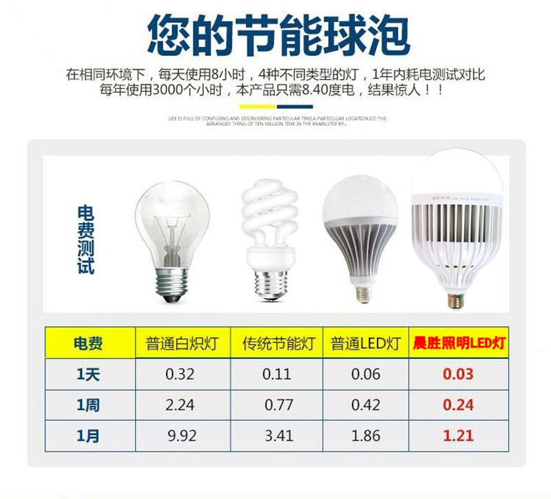 Led - Super Bright Power Ball steil e27 schraube Indoor - ampel 36W50w80W Fabrik glühbirnen energiesparende lampen