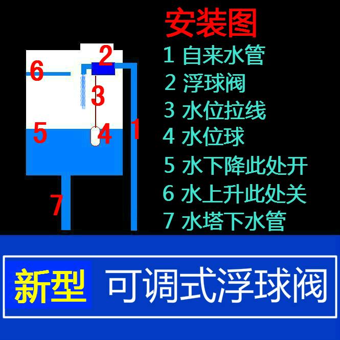 4 automatische niveauregulierung ventil wasserturm wassertank drei generationen kugelhahn neUe kunststoff - ventile ebene wechseln