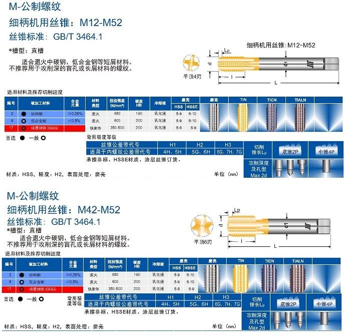 A quantidade de FIOs direto no cartão, tap tap tap de M24X3.0H2