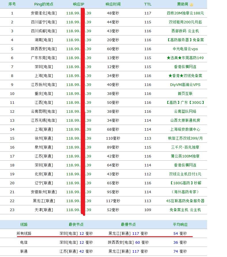 名人字画征集拍卖器租用_香港服务器租用_香港机柜租用