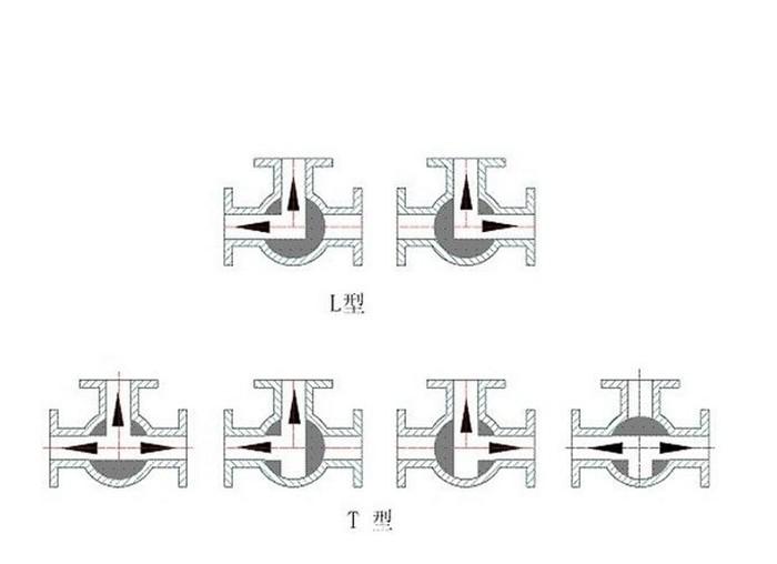 304ステンレスの三通バルブT型L型T型糸口三通バルブに分分分分よんしよさんろくいち寸