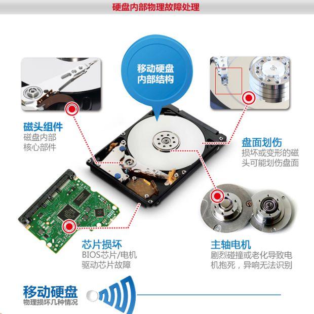 Samsung SGH - mobile festplatte (klopfen der stoßen) beschädigt, professionelle WARTUNG der wiederherstellung von Daten.